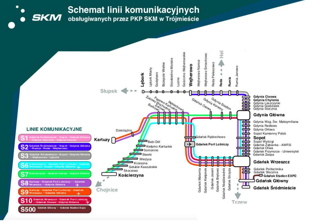 Schemat Linii SKM
